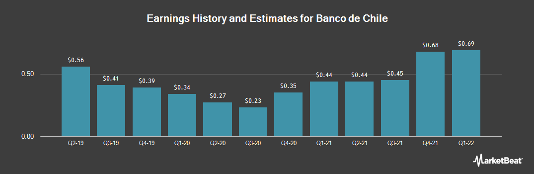 Earnings by Quarter for Banco De Chile (NYSE:BCH)