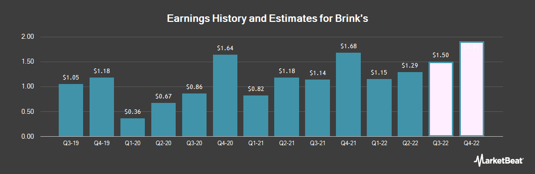 Earnings by Quarter for Brink`s (NYSE:BCO)