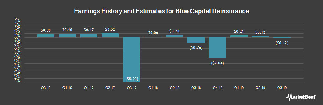 Earnings by Quarter for Blue Capital Reinsurance (NYSE:BCRH)