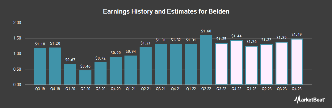 Earnings by Quarter for Belden (NYSE:BDC)
