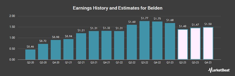 Earnings by Quarter for Belden (NYSE:BDC)