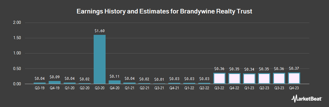 Earnings by Quarter for Brandywine Realty Trust (NYSE:BDN)