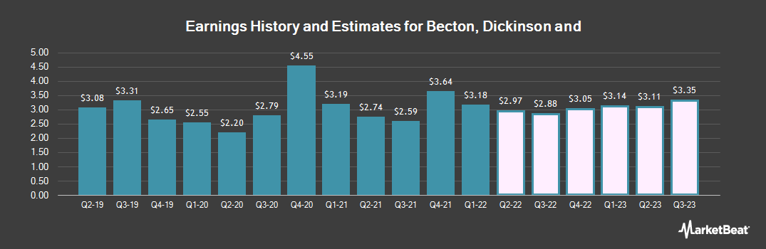 Earnings by Quarter for Becton Dickinson and Co (NYSE:BDX)