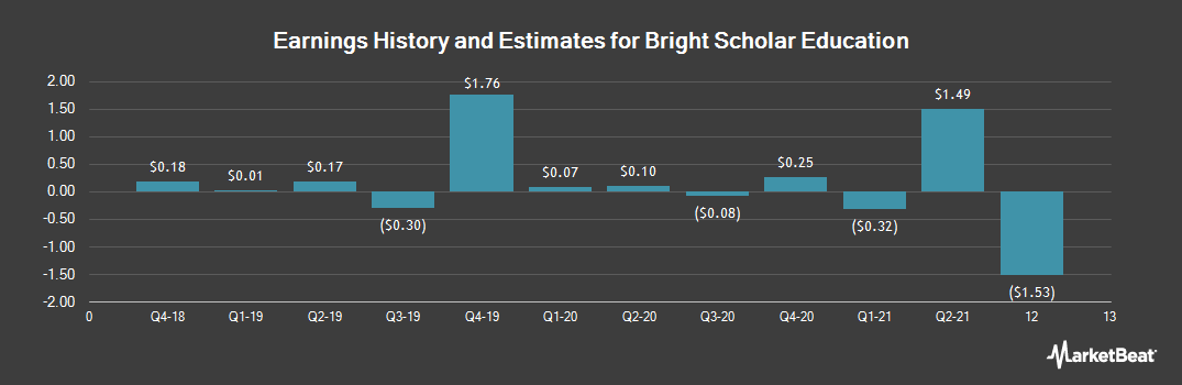 Earnings by Quarter for Bright Scholar Education (NYSE:BEDU)