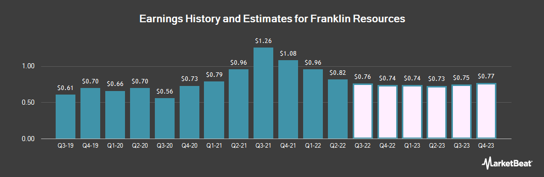 Earnings by Quarter for Franklin Templeton Investments (NYSE:BEN)