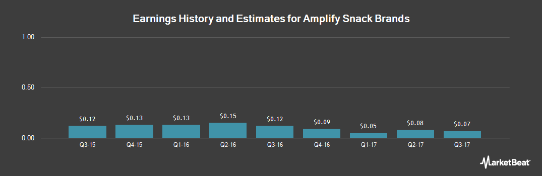 Earnings by Quarter for Amplify Snack Brands, inc. (NYSE:BETR)