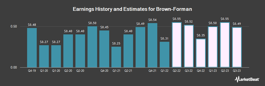 Earnings by Quarter for Brown Forman (NYSE:BF.B)