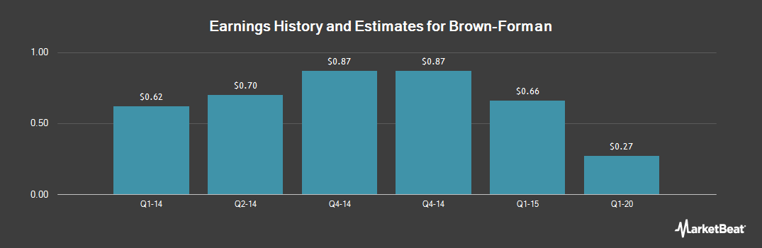 Earnings by Quarter for Brown-Forman Corp. (NYSE:BFB)