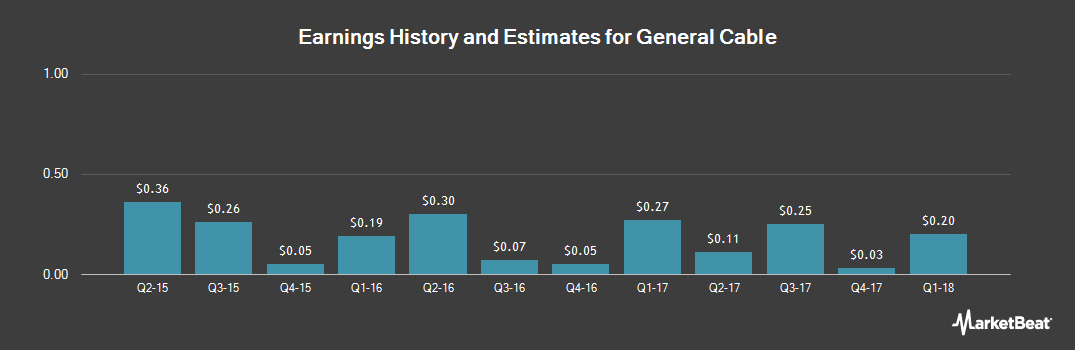 Earnings by Quarter for General Cable Corporation (NYSE:BGC)