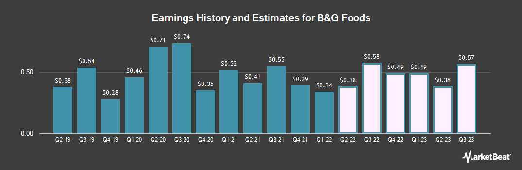 Earnings by Quarter for B&G Foods (NYSE:BGS)