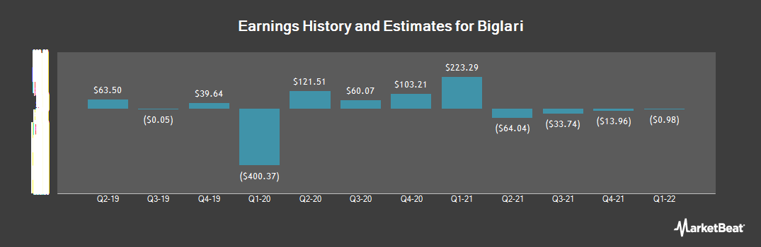 Earnings by Quarter for Biglari (NYSE:BH)