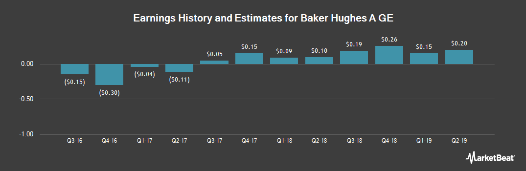 Earnings by Quarter for Baker Hughes, a GE (NYSE:BHGE)
