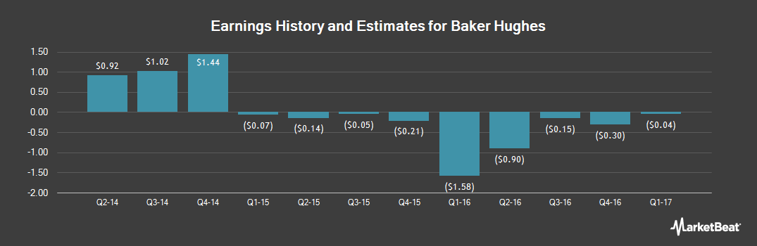 Earnings by Quarter for Baker Hughes A GE (NYSE:BHI)