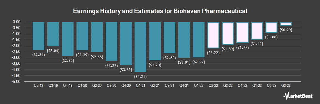 Earnings by Quarter for Biohaven Pharmaceutical (NYSE:BHVN)