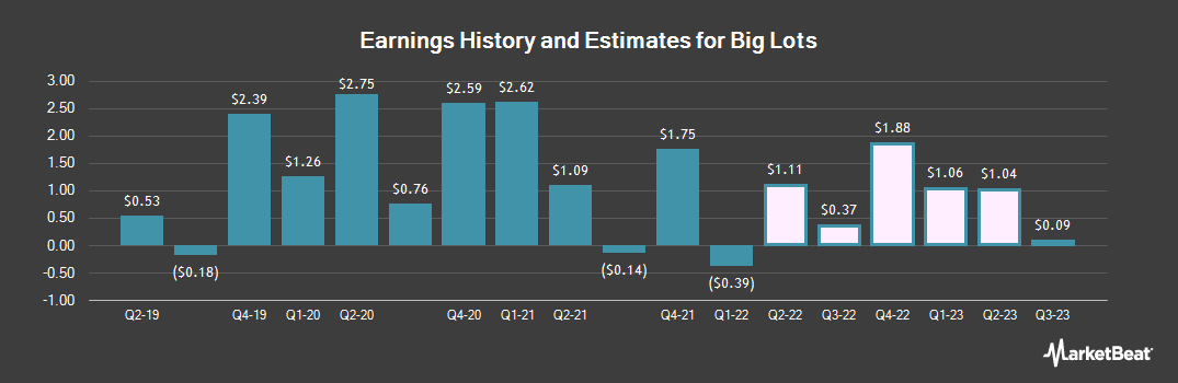 Earnings by Quarter for Big Lots (NYSE:BIG)