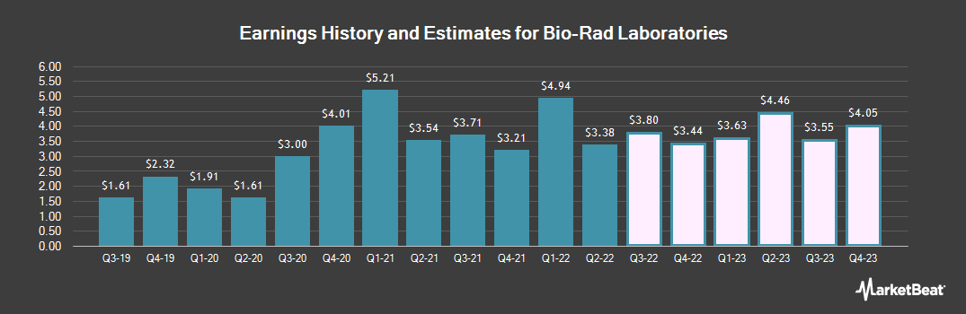 Earnings by Quarter for Bio-Rad Laboratories (NYSE:BIO)