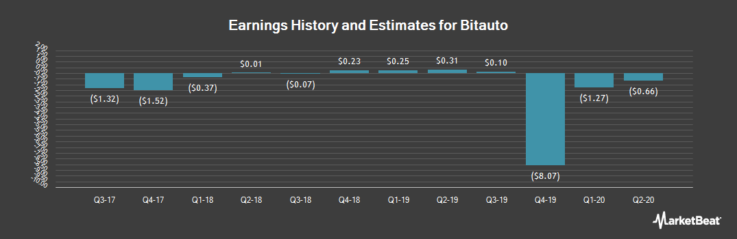 Earnings by Quarter for Bitauto (NYSE:BITA)