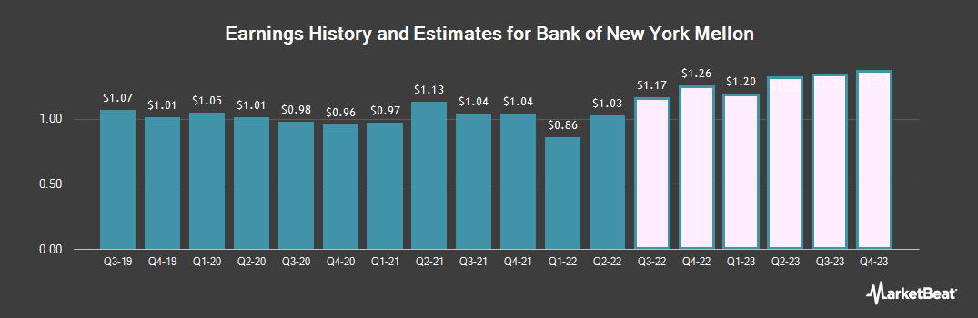 Earnings by Quarter for The Bank of New York Mellon (NYSE:BK)