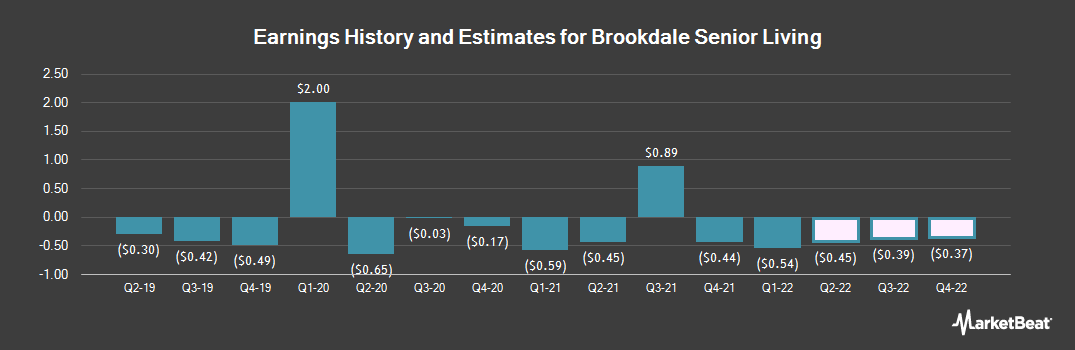 Earnings by Quarter for Brookdale Senior Living (NYSE:BKD)