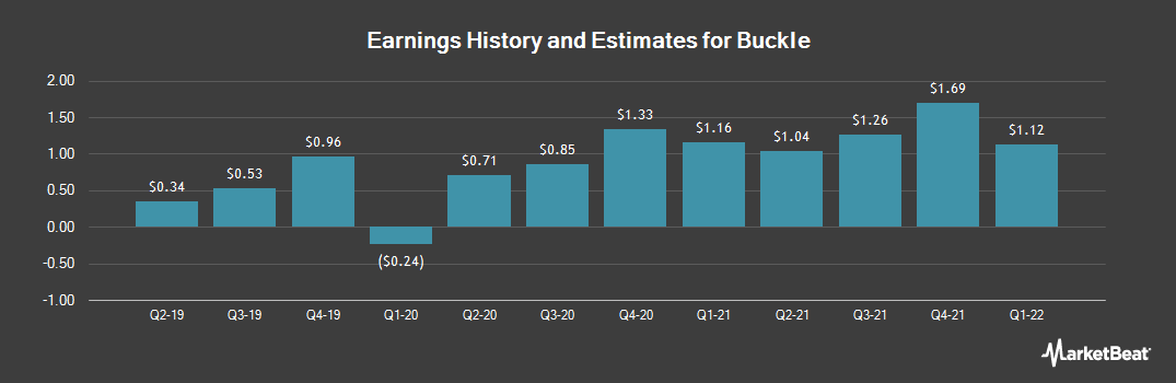 Earnings by Quarter for Buckle (NYSE:BKE)
