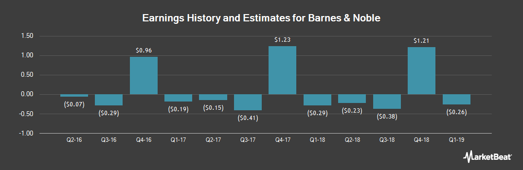 Earnings by Quarter for Barnes & Noble (NYSE:BKS)