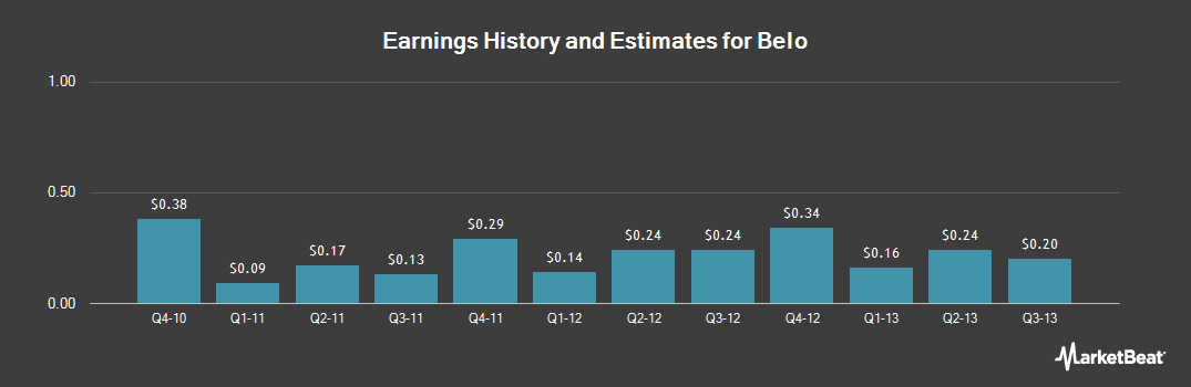 Earnings by Quarter for Belo (NYSE:BLC)