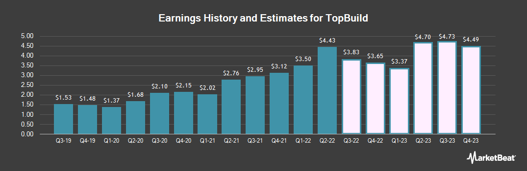Earnings by Quarter for TopBuild (NYSE:BLD)