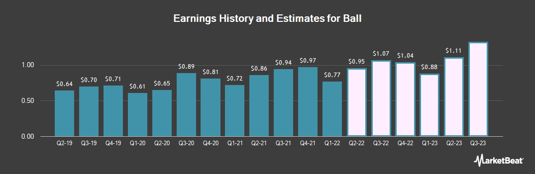 Earnings by Quarter for Ball (NYSE:BLL)