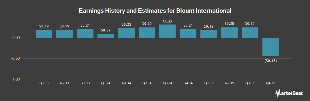 Earnings by Quarter for Blount International (NYSE:BLT)