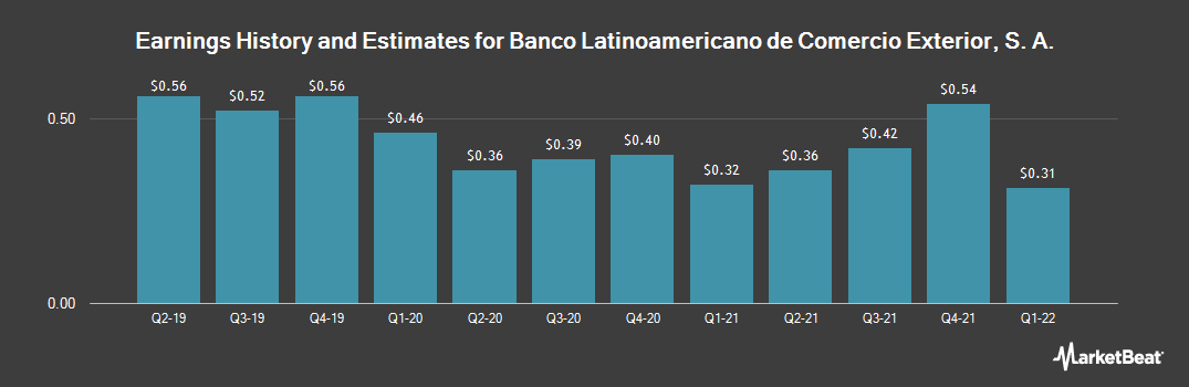 Earnings by Quarter for Foreign Trade Bank of Latin America (NYSE:BLX)
