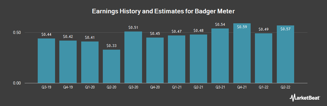 Earnings by Quarter for Badger Meter (NYSE:BMI)