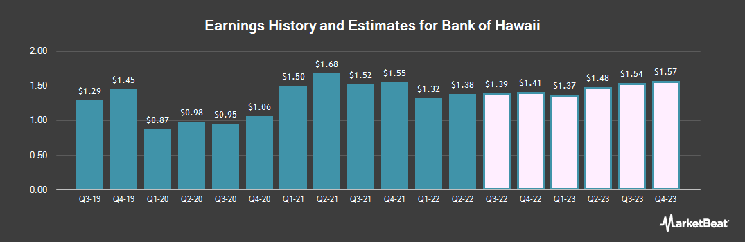 Earnings by Quarter for Bank of Hawaii Corporation (NYSE:BOH)