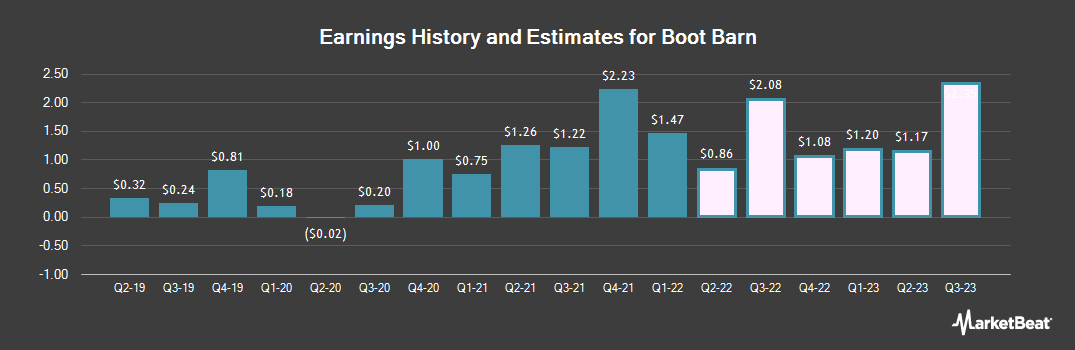 Earnings by Quarter for Boot Barn (NYSE:BOOT)