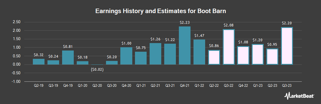 Earnings by Quarter for Boot Barn Holdings (NYSE:BOOT)