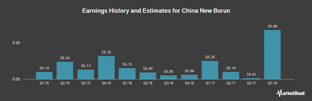 Earnings by Quarter for China New Borun (NYSE:BORN)