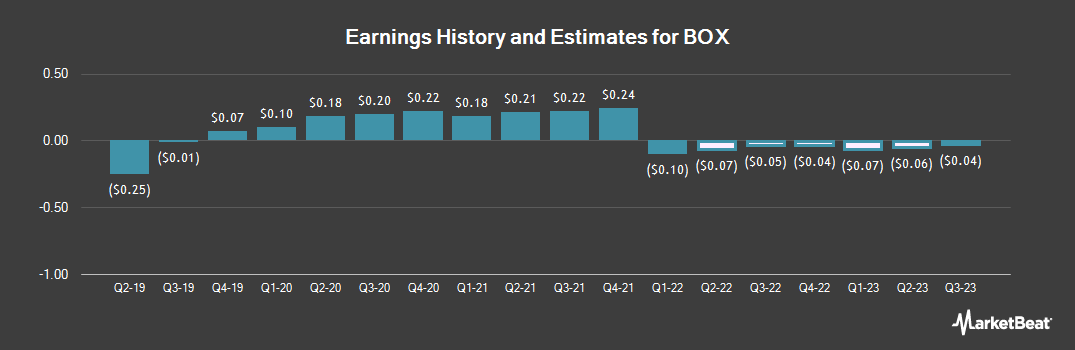 Earnings by Quarter for Box (NYSE:BOX)