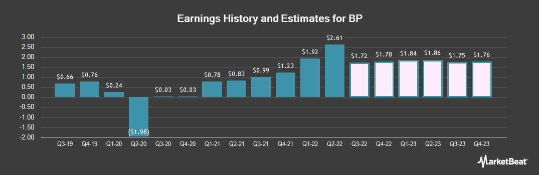 Earnings by Quarter for BP plc (NYSE:BP)
