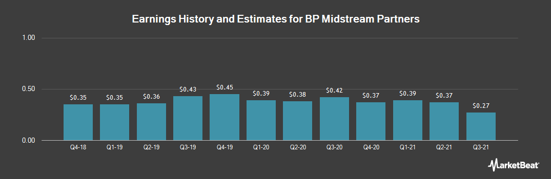 Earnings by Quarter for BP Midstream Partners GP (NYSE:BPMP)