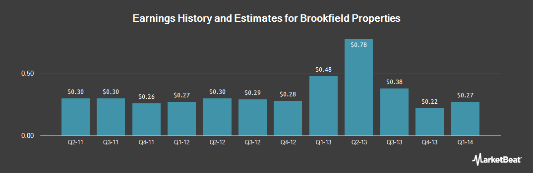 Earnings by Quarter for Brookfield Office Properties (NYSE:BPO)