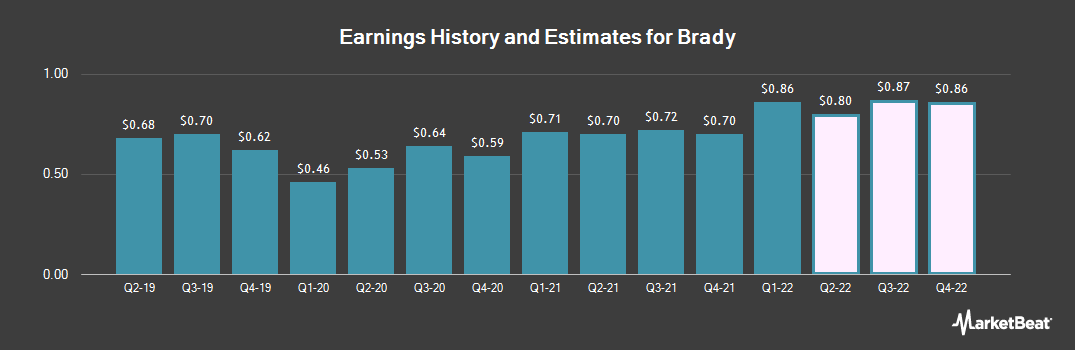 Earnings by Quarter for Brady Corporation (NYSE:BRC)