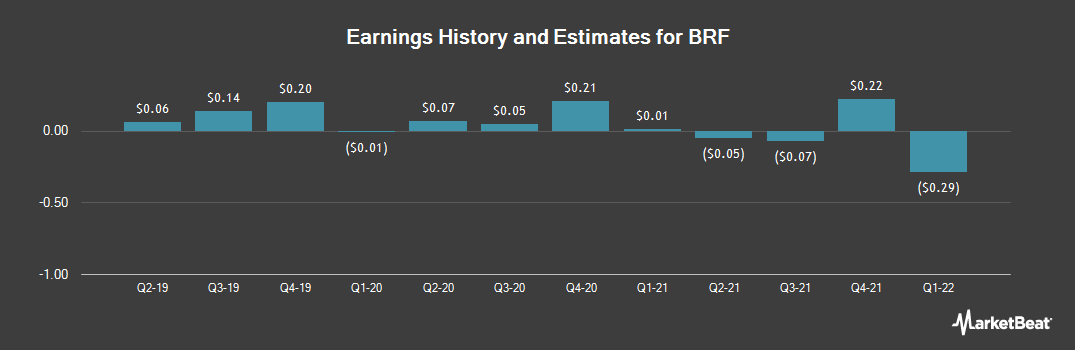 Earnings by Quarter for BRF S.A. (NYSE:BRFS)