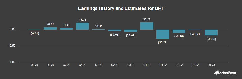 Earnings by Quarter for BRF (NYSE:BRFS)