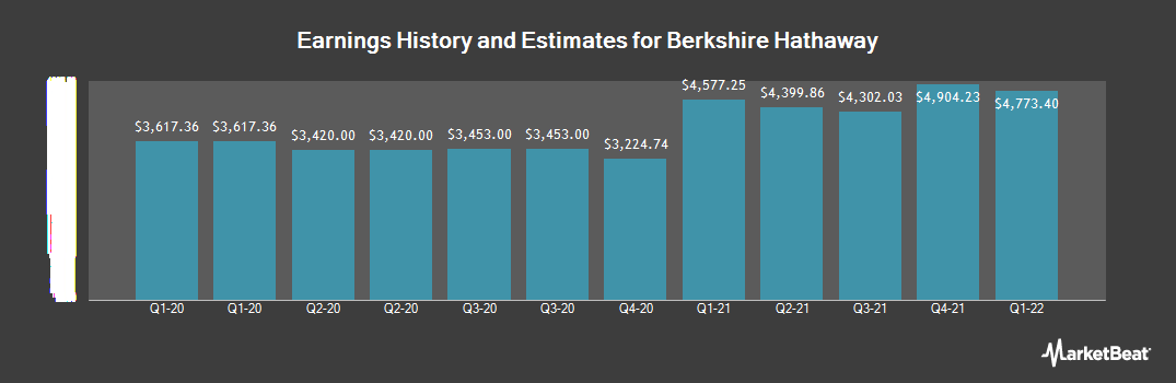 Earnings by Quarter for Berkshire Hathaway (NYSE:BRK.A)