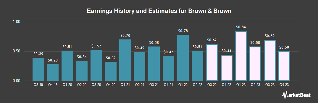 Earnings by Quarter for Brown & Brown (NYSE:BRO)