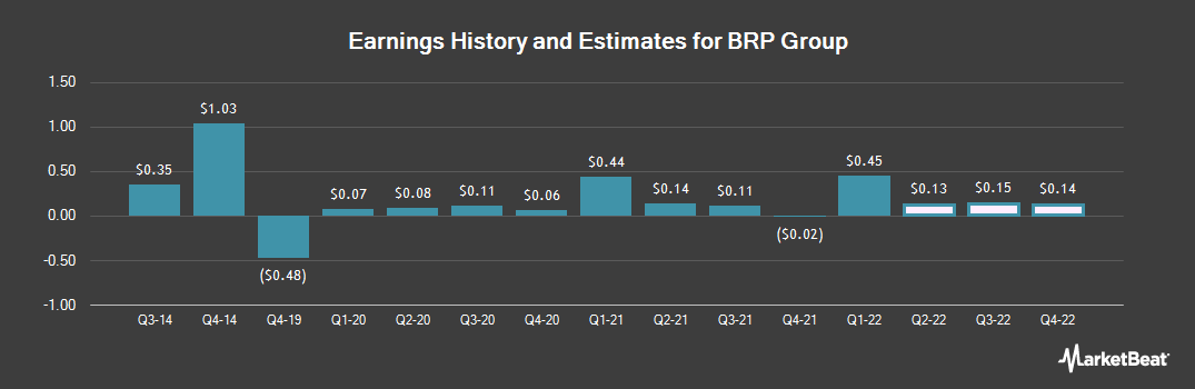 Earnings by Quarter for Brookfield Residential Properties (NYSE:BRP)
