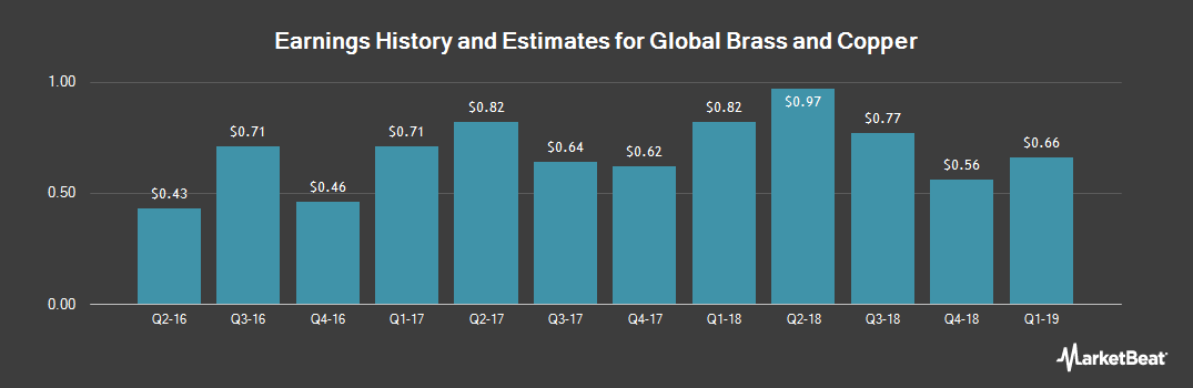 Earnings by Quarter for Global Brass and Copper Holdings (NYSE:BRSS)