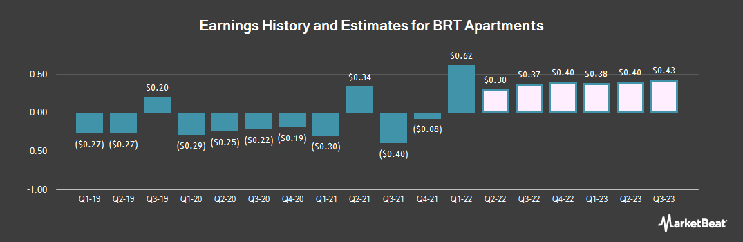 Earnings by Quarter for BRT Apartments Corp (NYSE:BRT)