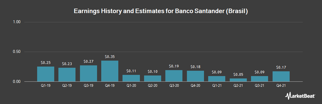 Earnings by Quarter for Banco Santander Brasil SA (NYSE:BSBR)
