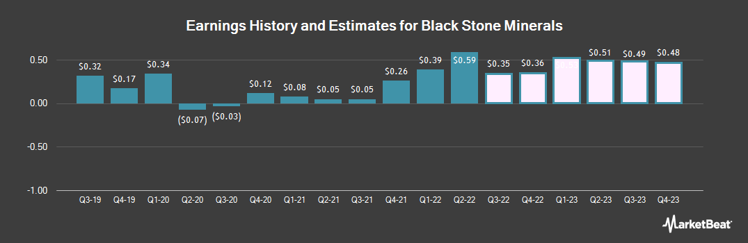 Earnings by Quarter for Black Stone Minerals, L.P. (NYSE:BSM)