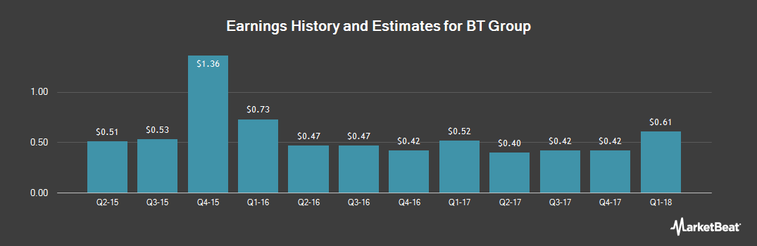 Earnings by Quarter for BT Group PLC (NYSE:BT)